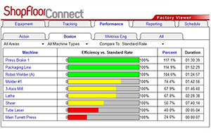 Shop Floor Data Collection Production Tracking Software