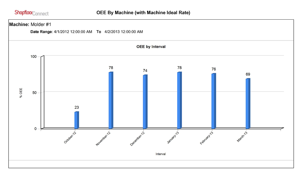 Machine Downtime Tracking, OEE Reports   Production