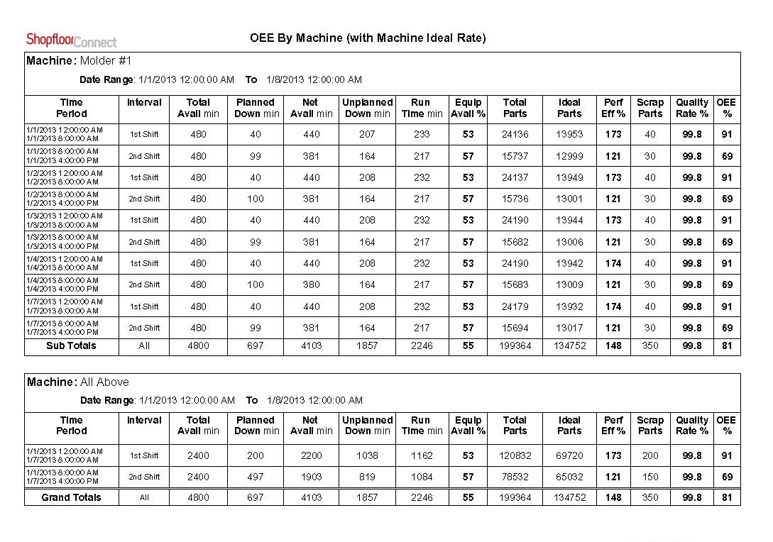 machine downtime tracking  oee reports