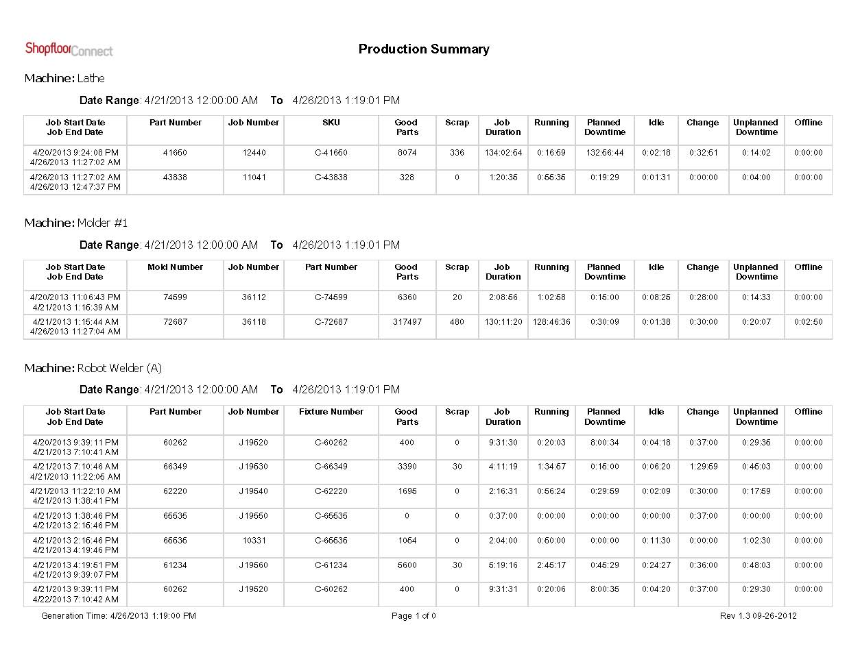 Machine Downtime Tracking, OEE Reports | Production