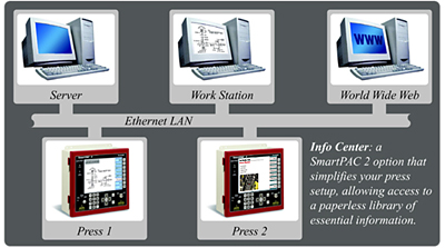 SmartPAC 2 Info Center
